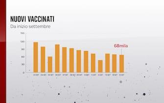Grafiche coronavirus: i nuovi vaccinati da inizio settembre