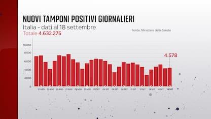 Coronavirus in Italia, il bollettino con i dati di oggi 18 settembre