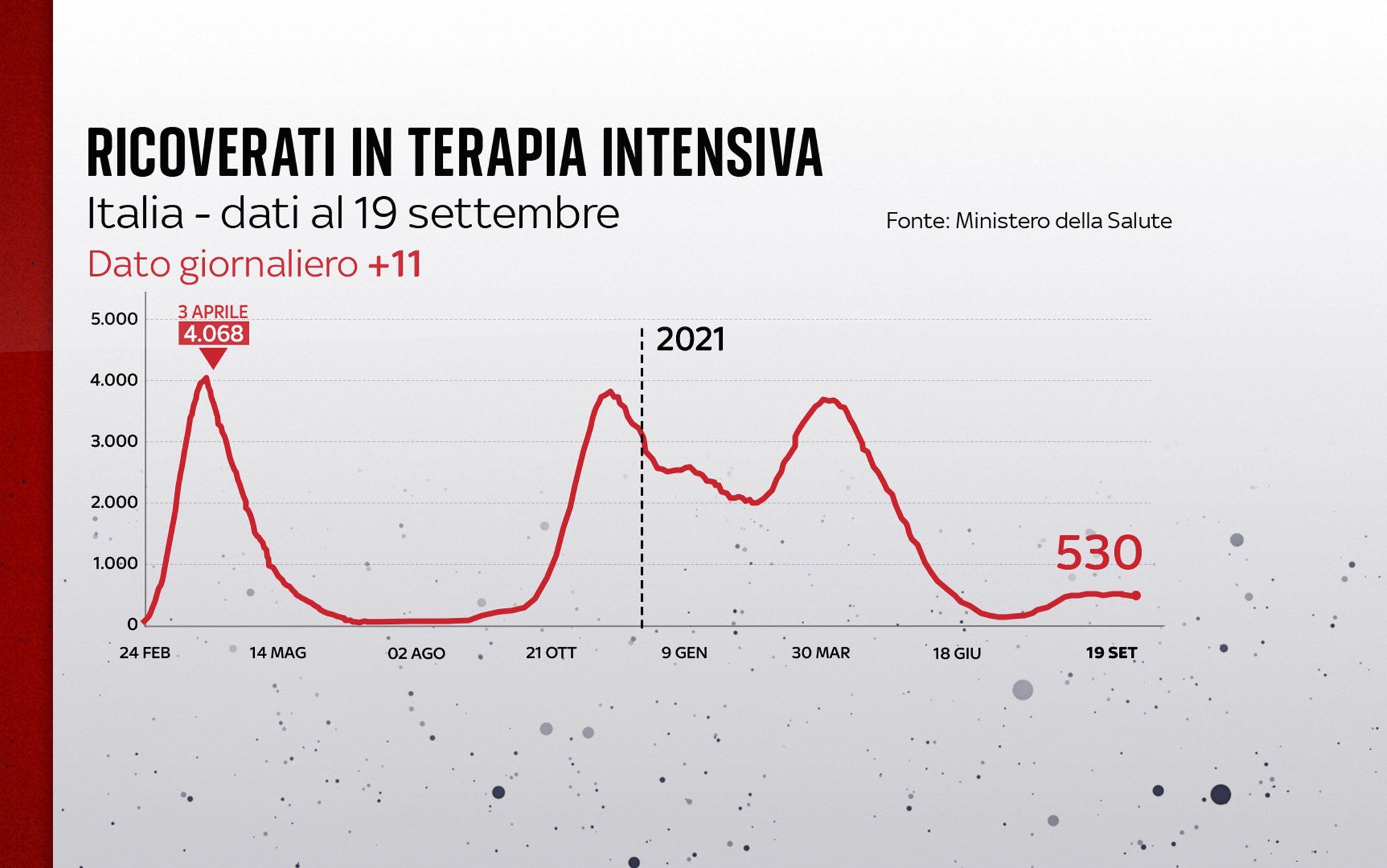 Grafiche coronavirus: l'andamento delle terapie intensive