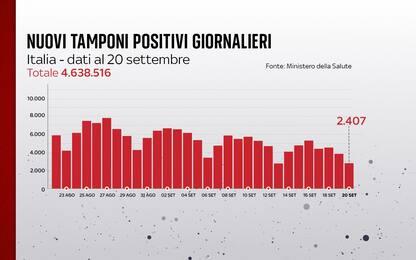 Coronavirus in Italia, il bollettino con i dati di oggi 20 settembre