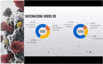 Covid, quanti sono gli under 30 vaccinati in Italia. I DATI