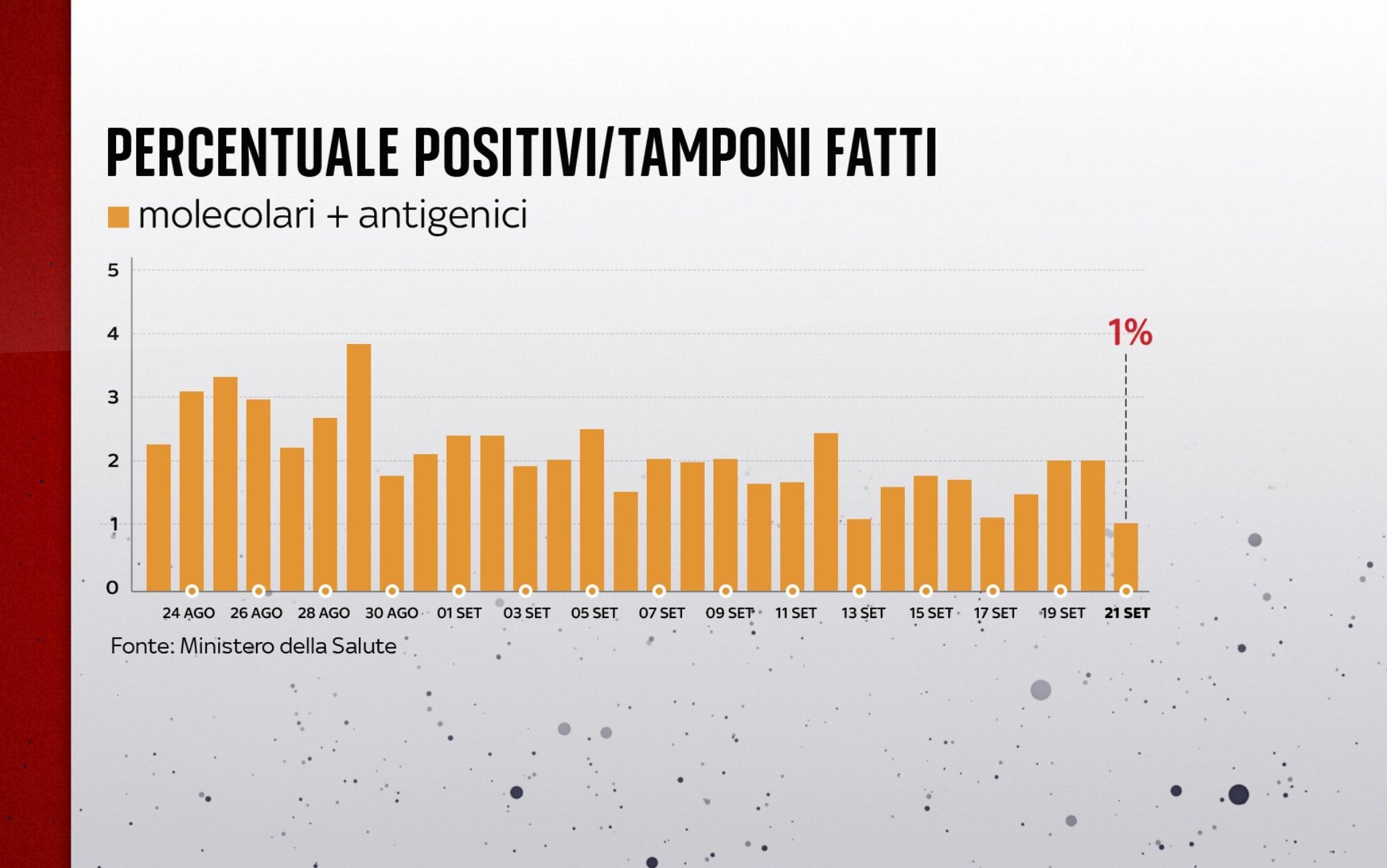 Coronavirus in Italia, il bollettino del 21 settembre: 3.377 nuovi casi, i morti sono 67 - Sky TG24