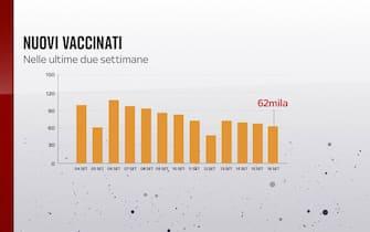 nuovi vaccinati nelle ultime settimane