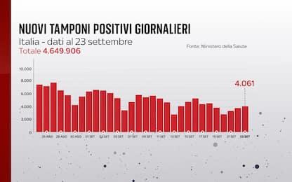 Coronavirus in Italia, il bollettino con i dati di oggi 23 settembre