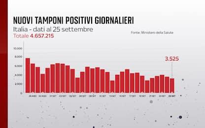 Coronavirus in Italia, il bollettino con i dati di oggi 25 settembre