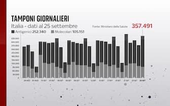I tamponi giornalieri al 25 settembre sono 357.491