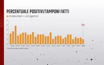 La percentuale di positivi sui tamponi effettuati al 25 settembre è all'1%