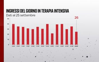 Il bollettino Covid del 25 settembre segnala 26 ingressi in terapia intensiva in 24 ore