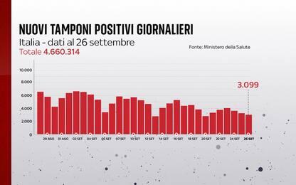 Coronavirus in Italia, il bollettino con i dati di oggi 26 settembre