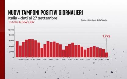 Coronavirus in Italia, il bollettino con i dati di oggi 27 settembre