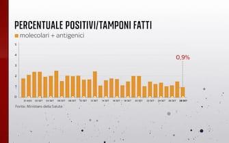 La percentuale di positivi sui tamponi effettuati al 28 settembre è allo 0,9%