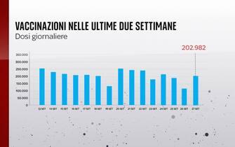 Le dosi giornaliere di vaccino somministrate il Italia dal 13 al 27 settembre