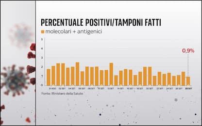 Covid in Italia e nel mondo, le ultime notizie di 28 settembre