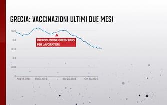 grecia, vaccinazioni ultimi due mesi