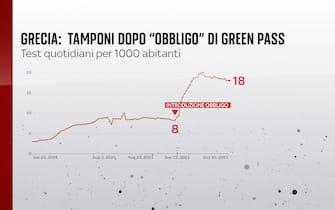 grecia obbligo green pass
