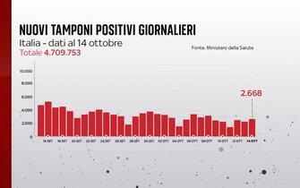 Grafiche coronavirus: i nuovi tamponi positivi giornalieri