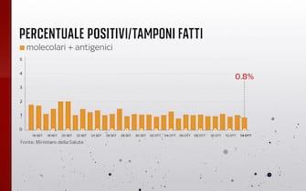Grafiche coronavirus: la percentuale di positivi sui tamponi fatti