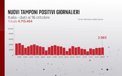 Coronavirus in Italia, il bollettino con i dati di oggi 16 ottobre
