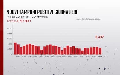 Coronavirus in Italia, il bollettino con i dati di oggi 17 ottobre
