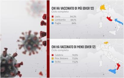 Covid, ecco le regioni che hanno vaccinato di più e di meno. I DATI
