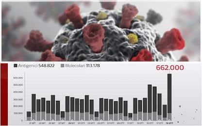 Covid, record di tamponi: 662mila in 24 ore. I DATI