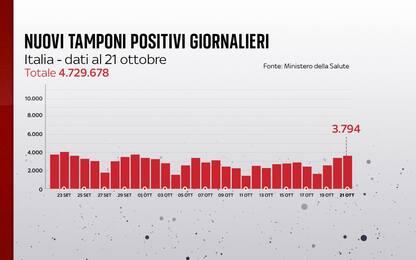 Coronavirus in Italia, il bollettino con i dati di oggi 21 ottobre