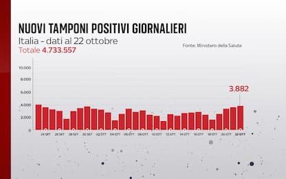Coronavirus in Italia, il bollettino con i dati di oggi 22 ottobre
