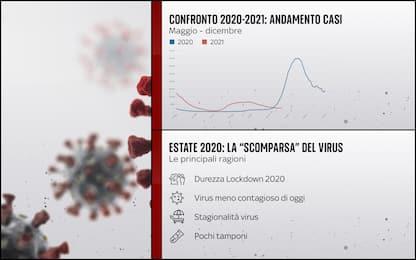 Covid, in Italia meno contagi e ricoveri: il confronto tra 2020 e 2021