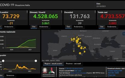 Coronavirus in Italia e nel mondo: le news di oggi 22 ottobre. DIRETTA