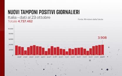 Coronavirus in Italia, il bollettino con i dati di oggi 23 ottobre