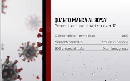 Covid, quanto manca alla soglia del 90% di over 12 vaccinati? I DATI