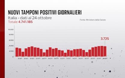 Coronavirus in Italia, il bollettino con i dati di oggi 24 ottobre