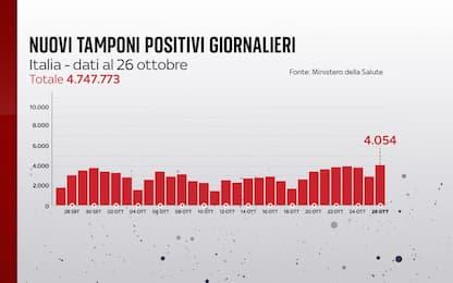 Coronavirus in Italia, il bollettino con i dati di oggi 26 ottobre
