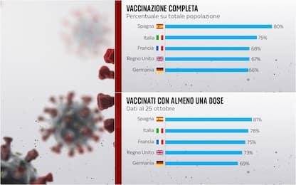 Covid, chi vaccina di più in Europa? Il confronto con l'Italia