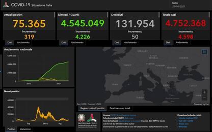 Covid in Italia e nel mondo: le ultime notizie del 27 ottobre. LIVE