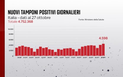 Coronavirus in Italia, il bollettino con i dati di oggi 27 ottobre
