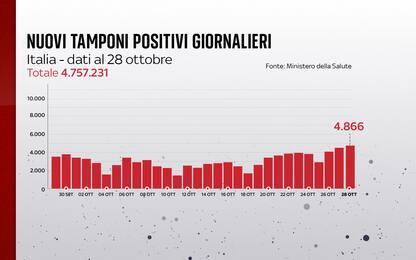 Coronavirus in Italia, il bollettino con i dati di oggi 28 ottobre