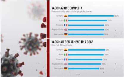 Covid, chi somministra più vaccini in Europa? Il confronto con Italia
