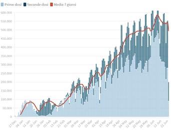 Vaccino Covid: dati e grafici sulle somministrazioni in Italia