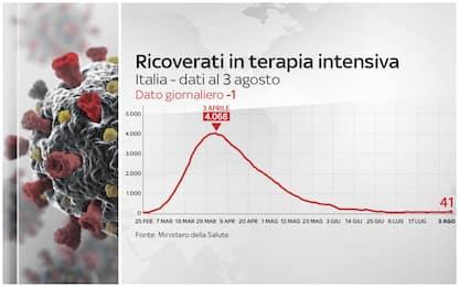 Coronavirus Italia, 248.229 positivi. 35.166 i morti. FOTO