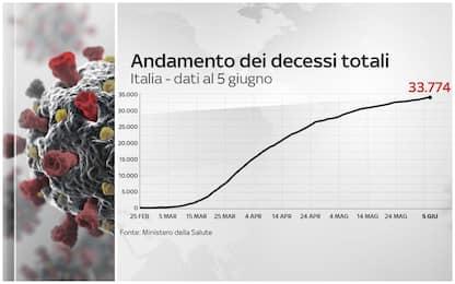 Coronavirus Italia, 234.531 positivi. 33.774 i morti. FOTO