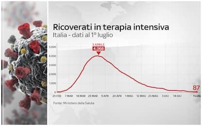 Coronavirus Italia, 240.760 positivi. 34.788 i morti. FOTO