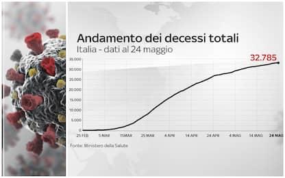 Coronavirus Italia, 229.858 positivi. 32.785 i morti. FOTO