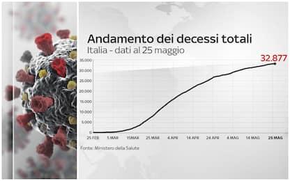 Coronavirus Italia, 230.158 positivi. 32.877 i morti. FOTO