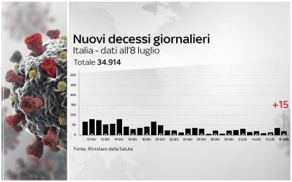 Coronavirus Italia, 242.149 positivi. 34.914 i morti. FOTO