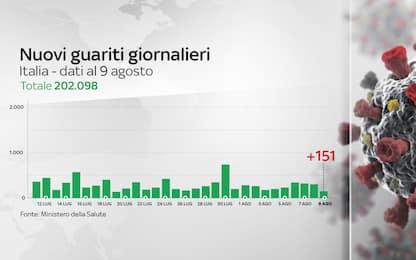 Coronavirus, il bollettino del 9 agosto