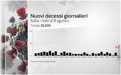 Coronavirus Italia, 250.566 positivi. 35.205 i morti. FOTO