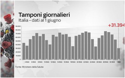 Coronavirus Italia, 233.197 positivi. 33.475 i morti. FOTO