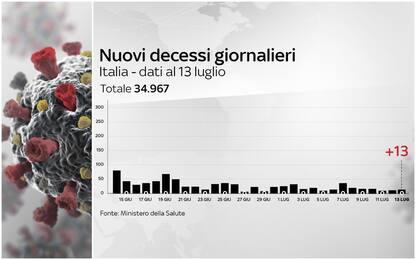 Coronavirus Italia, 243.230 positivi. 34.967 i morti. FOTO