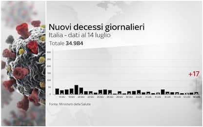 Coronavirus Italia, 243.344 positivi. 34.984 i morti. FOTO